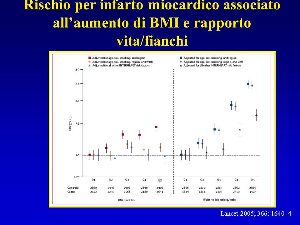Lancet 2005; 366: 1640–4 Rischio per infarto cardiaco associato allaumento della circonferenza addominale e ai fianchi