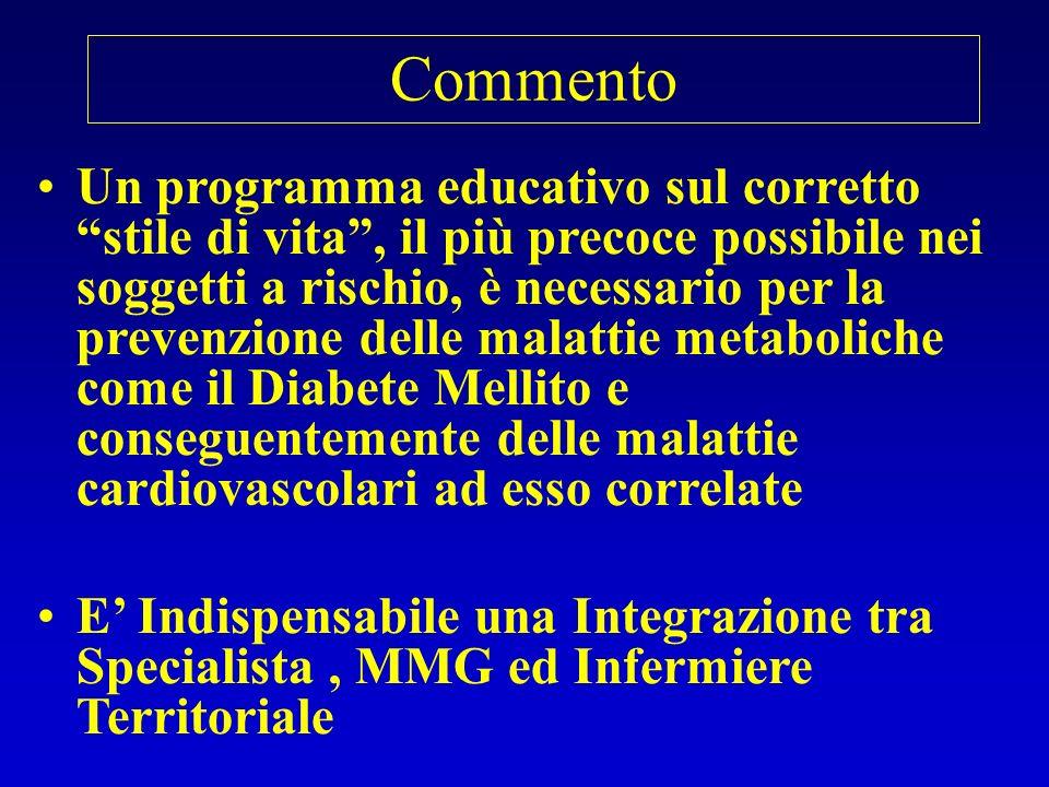 E fondamentale una precoce attenzione del MMG rivolta al soggetto a rischio E cruciale per il Disease Management del diabete e delle complicanze cardiovascolari un sistema di cartella informatica comune tra le varie figure professionali Commento