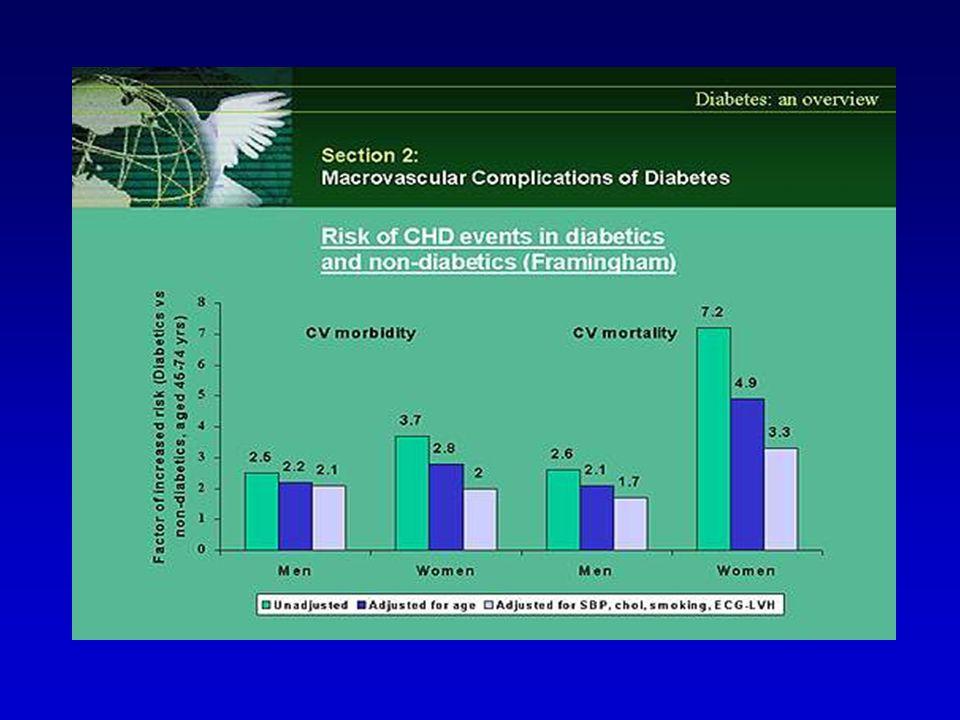 Mortalità per cardiopatia ischemica in diabetici NIDDM e in non diabetici in relazione a storia di infarto 0 40 60 80 100 Anni Sopravviventi (%) 01234567 20 120 8 Non diabetici senza IMA pregresso Diabetici senza IMA pregresso Non diabetici con IMA pregresso Diabetici con IMA pregresso Haffner S.