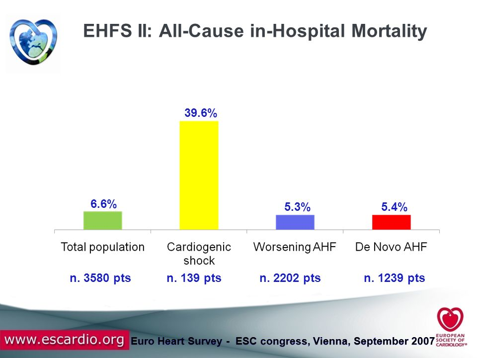 Euro Heart Survey - ESC congress, Vienna, September 2007 Univariate analysis: in-hospital mortality by age, SBP and creatinine at hospital entry <6565-80>80>130110-130<110<1.41.4-2.0>2.0 3.0% 5.1% 9.3% 3.4% 5.7% 10.8% 3.4% 6.4% 12.9% (n.