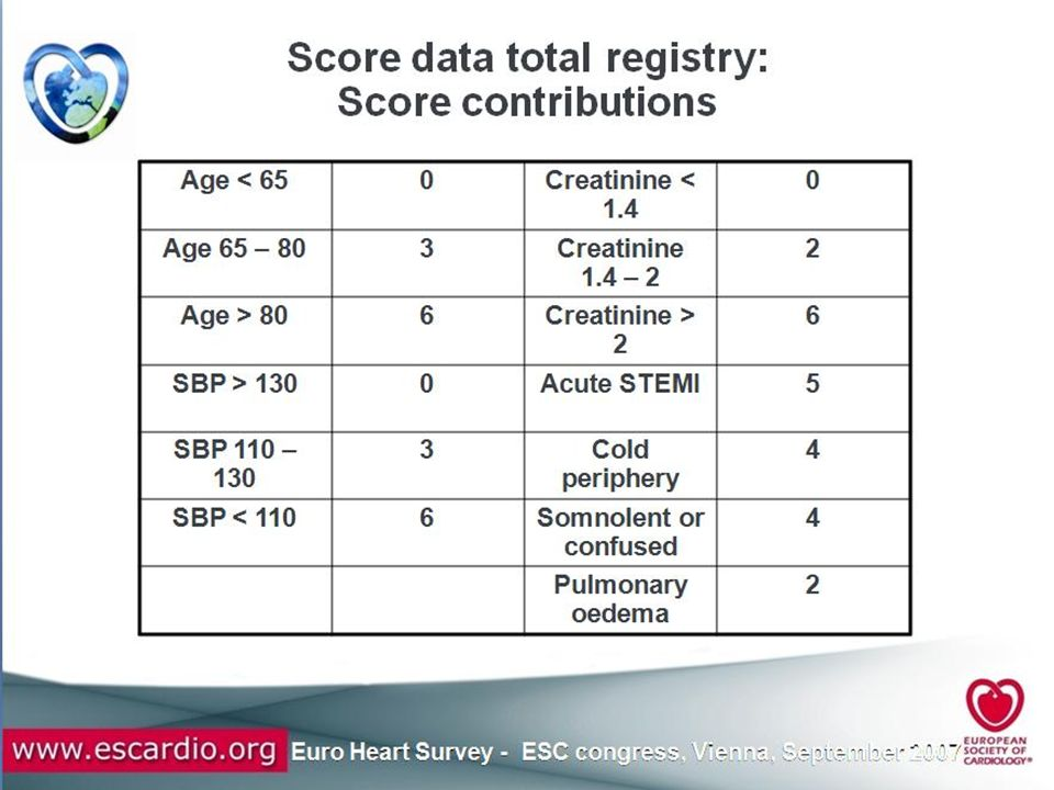 EHFS II: All-cause in-hospital mortality by strata of risk score Risk score N.