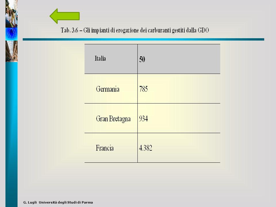 Quote di mercato delle principali marche di carburanti La rete di vendita delle compagnie petrofere nel 2000 Fig 3.7