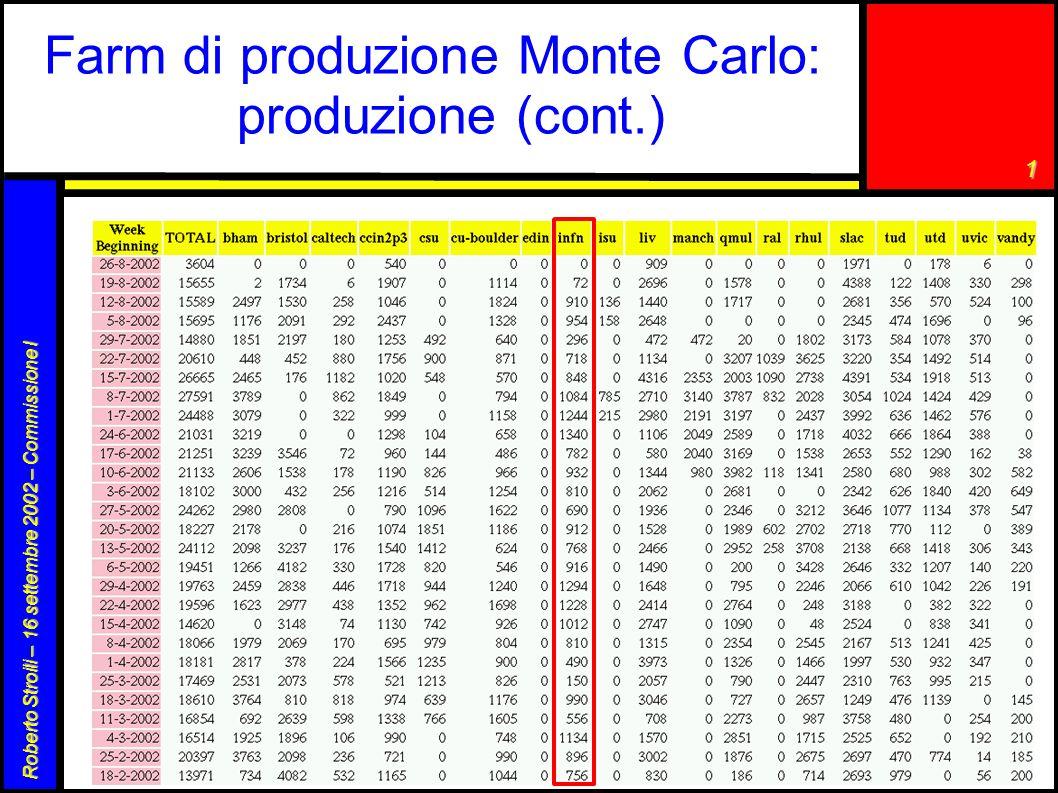 1 Roberto Stroili – 16 settembre 2002 – Commissione I Farm di produzione Monte Carlo: produzione (cont.) 29.6 M eventi in un anno