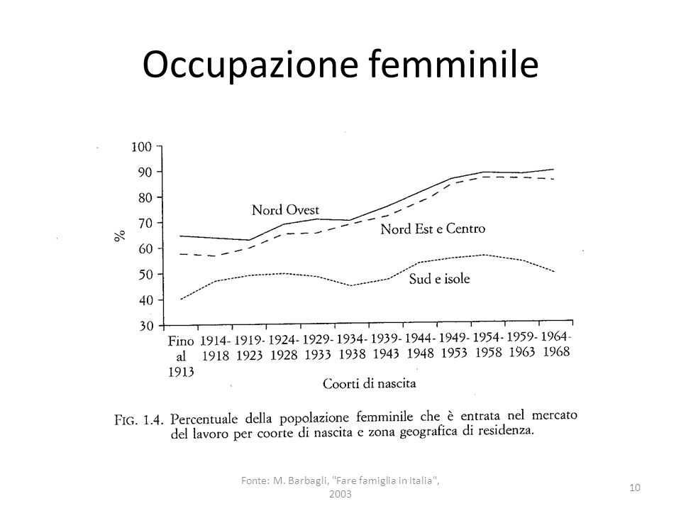 Sessualità 11 Fonte: M. Barbagli, Fare famiglia in Italia , 2003