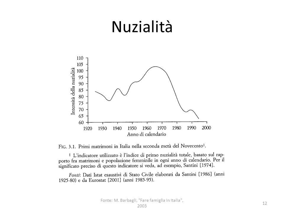 Numero medio di figli 13 Fonte: M. Barbagli, Fare famiglia in Italia , 2003