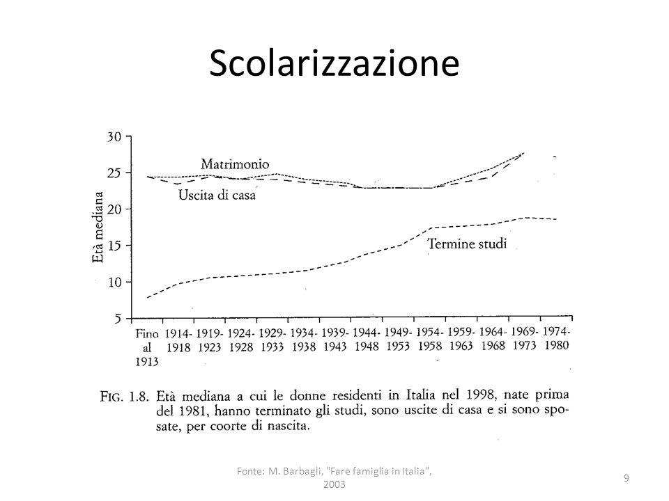 Occupazione femminile 10 Fonte: M. Barbagli, Fare famiglia in Italia , 2003