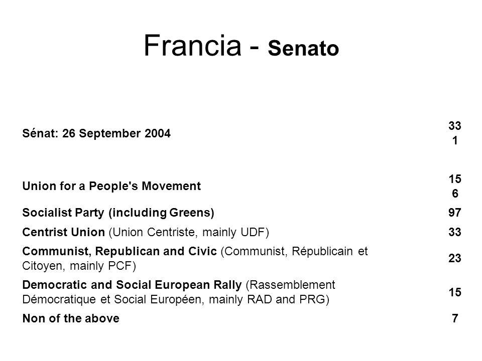 Francia - Presidente President: 21 april and 5 may 2002 71.6 resp.