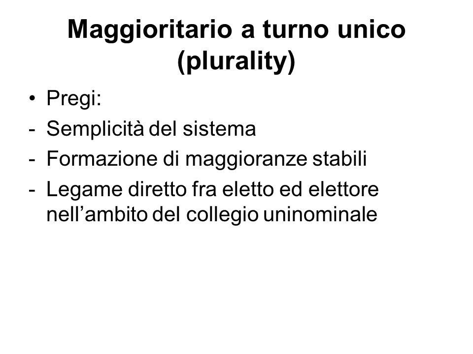 Difetti: - eccessiva penalizzazione per i partiti più piccoli (fonte di deficit democratico) - scelta forzata per lelettore - elevata disproporzionalità Maggioritario a turno unico (plurality)
