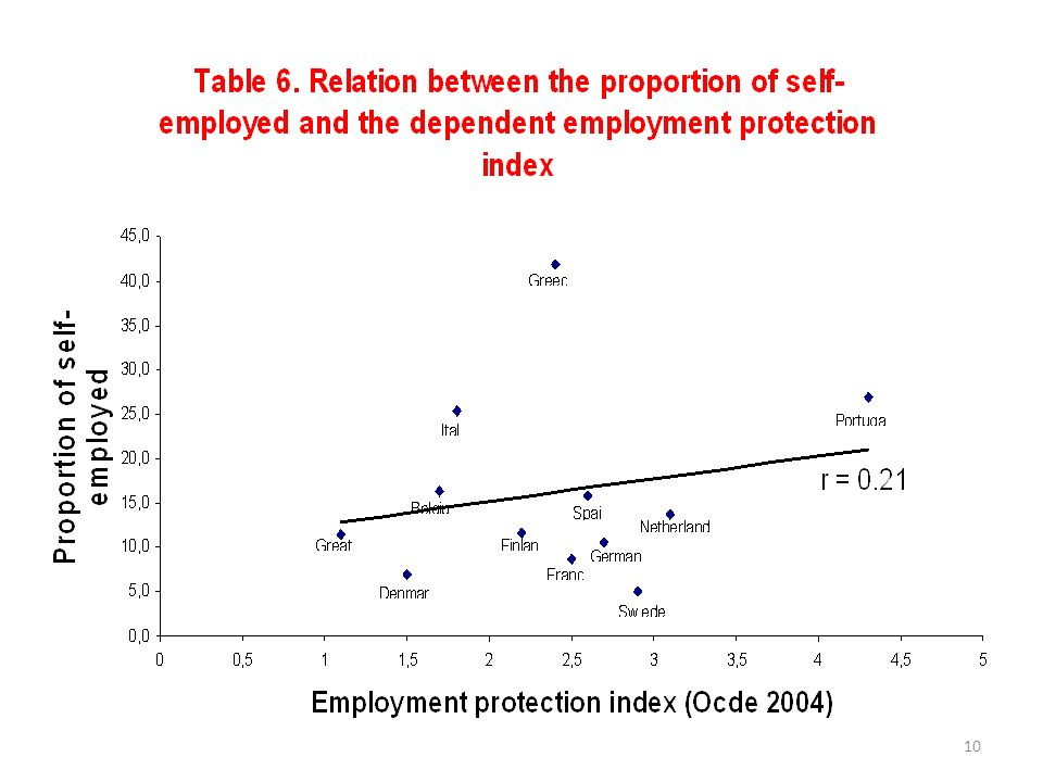 11 Proportion of self-employed workers However, A (negative) cross-national relation between the proportion of self-employment and the generosity of unemployment benefits is even larger (hypothesis B)