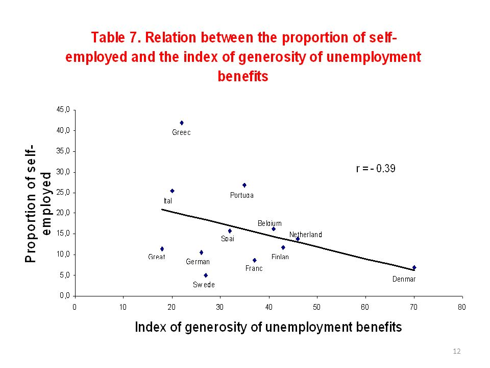13 Both those macro relations are poorly consistent at a micro-level Most of people entering self- employment are only apparently - young first-job seekers (A) intergenerational transmission - job-losers (B) pseudo-self-employment of seasonal workers (from a research on Italy, 27 % self-employed)