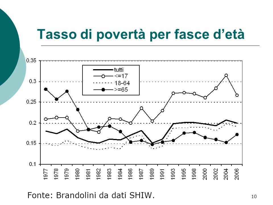 11 La disomogeneità fra regioni italiane: la diseguaglianza
