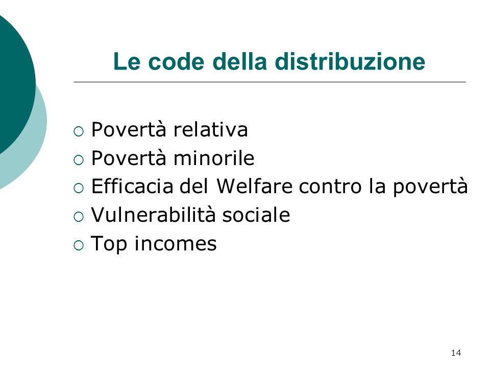 15 Povertà relativa: incidenza