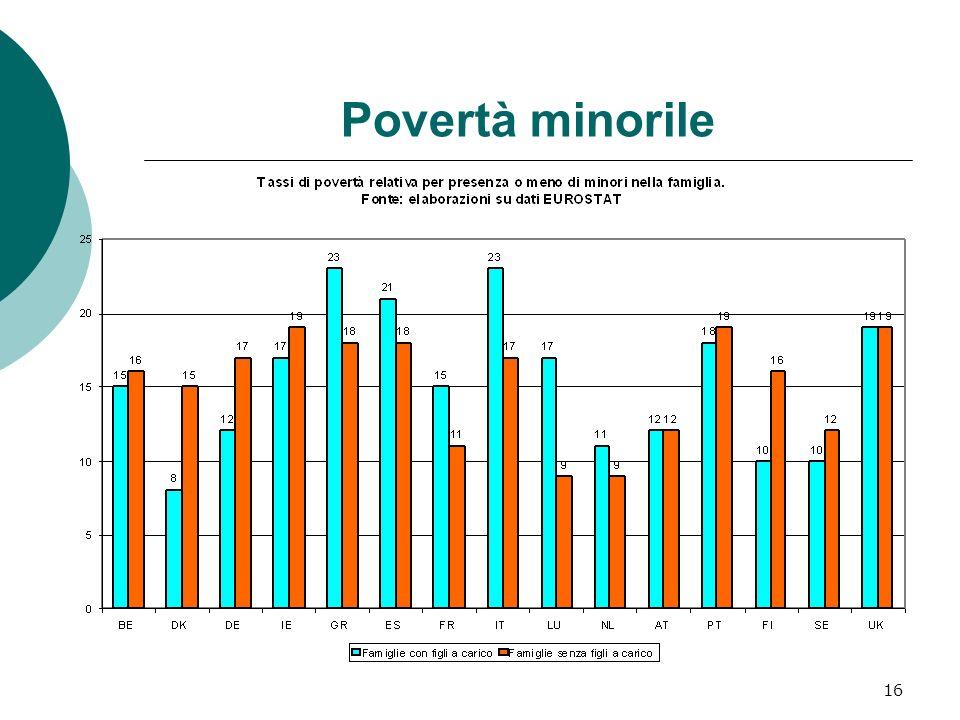 17 Welfare e riduzione povertà