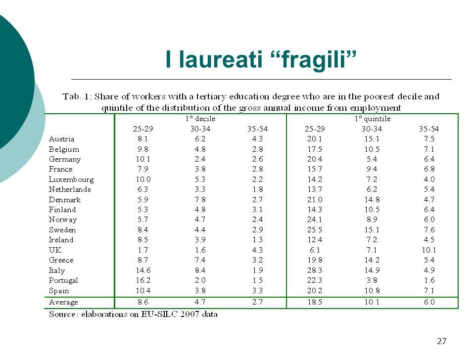 28 Le specificità italiane sul mercato del lavoro Salari stagnanti.