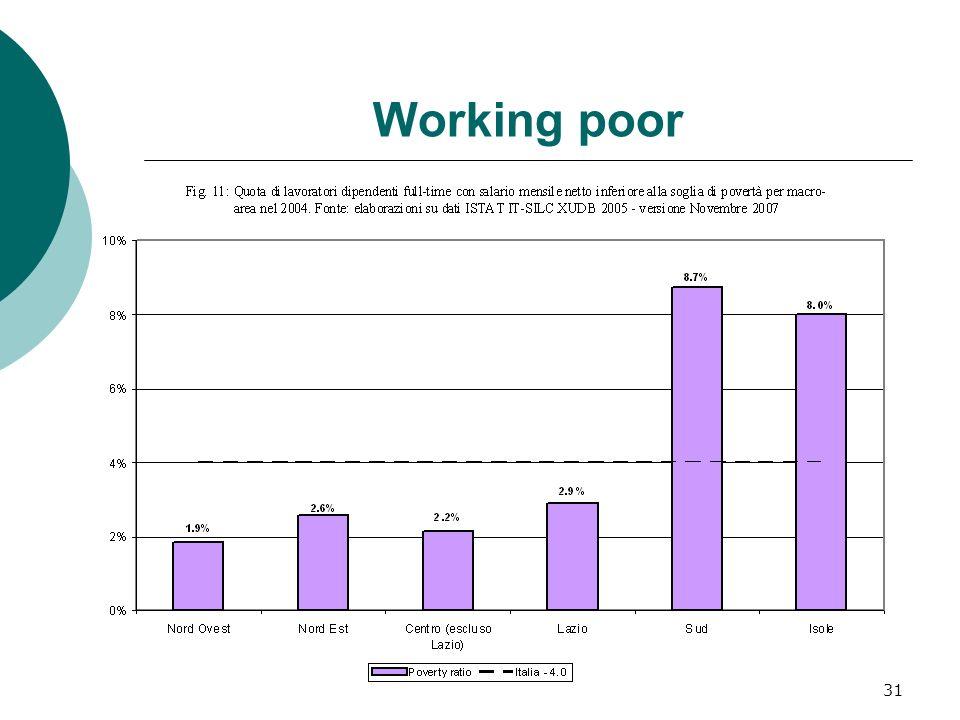 32 Working poor 2