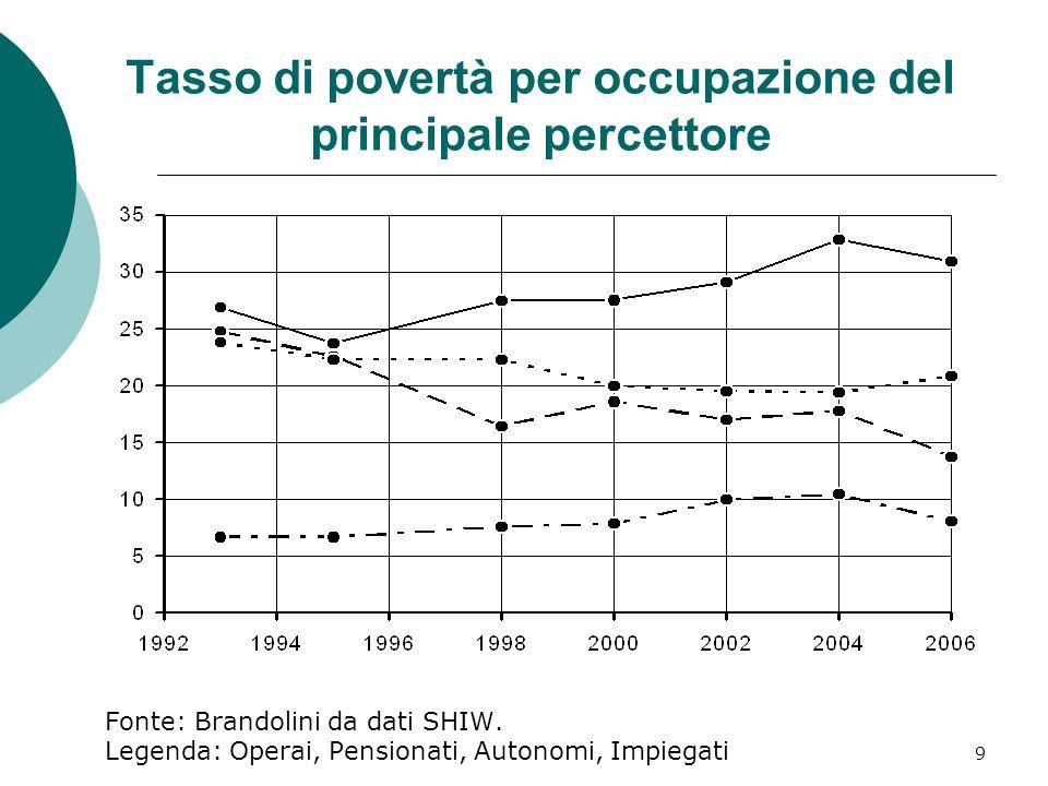 10 Tasso di povertà per fasce detà Fonte: Brandolini da dati SHIW.