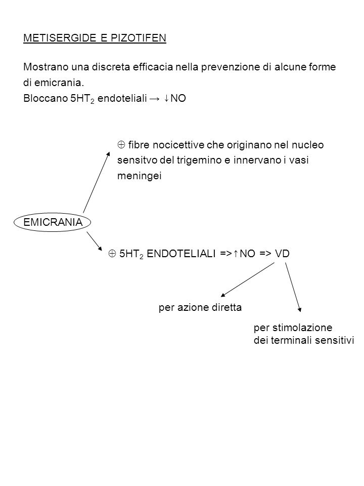 ( dieta) trasportatore per gli aa neutri L-Triptofano Triptofano-ossidrilasi (E-limitante) 5-OH triptofano Decarbossilasi aa aromatici 5-HT MAO-A - Sulfotransferasi Moclobemide (Antidepressivo) DH Triptamina-O-solfato 5-HIAA (~1/3 dei metaboliti (Ac.