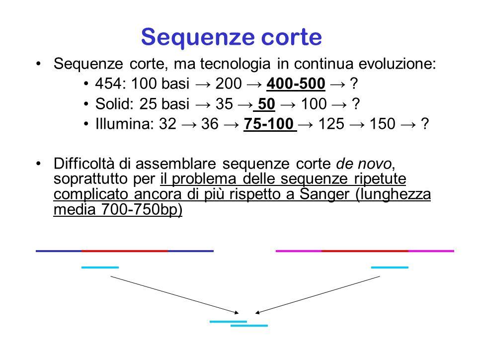 Risequenziamento In presenza di un genoma di riferimento di buona qualità posso effettuare un ri-sequenziamento e allineare tutte le reads ottenute: Non solo del genoma, ma anche del trascrittoma Genomic DNA IntronsExons