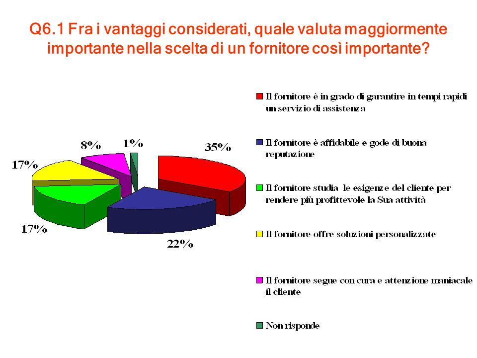 Caso 2: Agro-alimentare Voglio aprire un punto vendita per la vendita di prodotti freschi (dal produttore al consumatore)