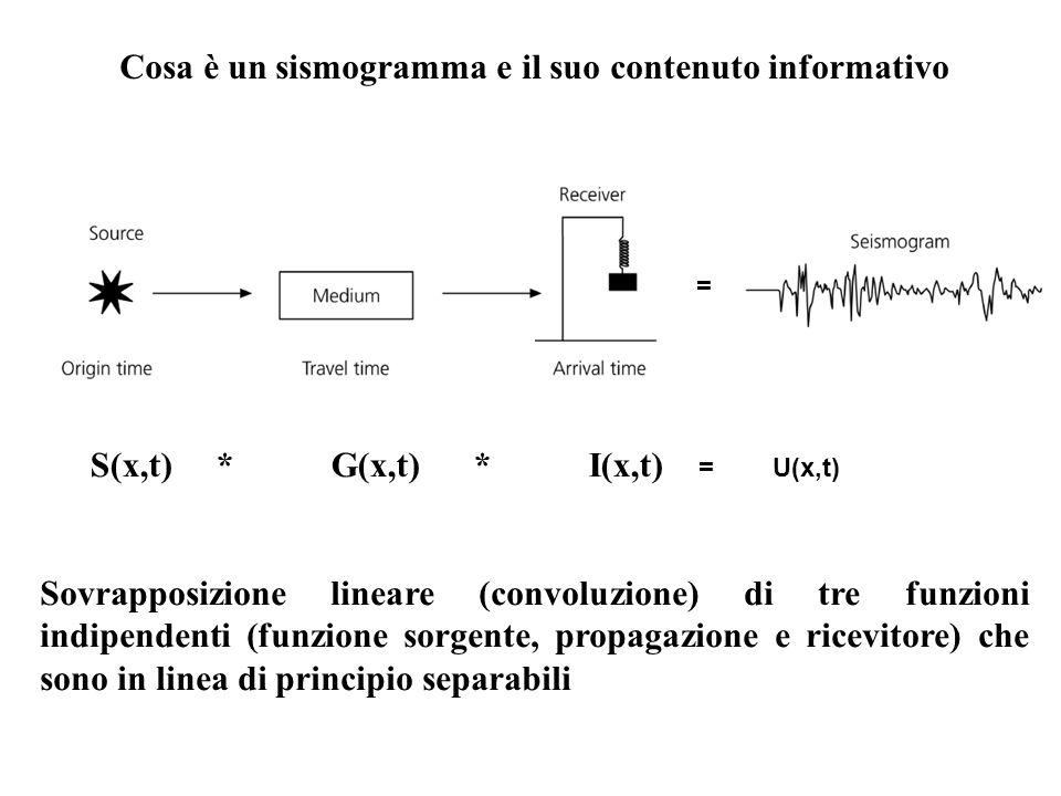 Stein & Wysession, 2003 Le onde sismiche sono prodotte da una rottura complessa su un piano di faglia.
