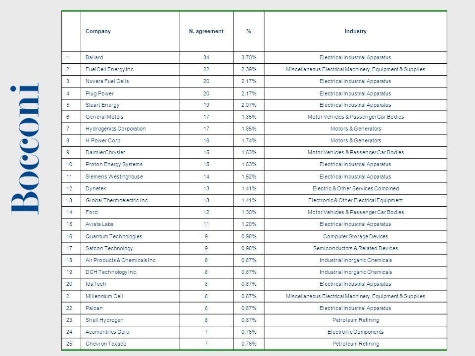 15 La Ricerca in Bocconi Network analysis