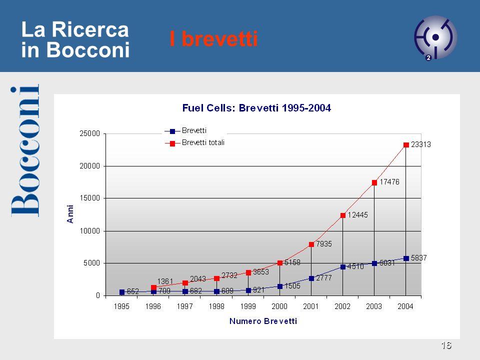 17 Stefano Pogutz Università Bocconi, Milano Tel: (++) 39.02.5836.3638 stefano.pogutz@uni-bocconi.it IdrogenoExpo Lidrogeno e le celle a combustibile: Esperienze e programmi in Italia 3° Salone IdrogenoExpo 30 Marzo 2005