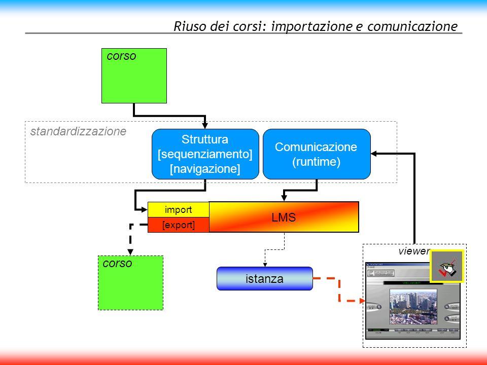 La struttura Un corso AICC : –insieme di materiali didattici descritti come struttura e funzionamento –7 files, 4 obbligatori (legati alla struttura) tre facoltativi (legati al sequencing) –l insieme dei 7 files si chiama Course Interchange File set.
