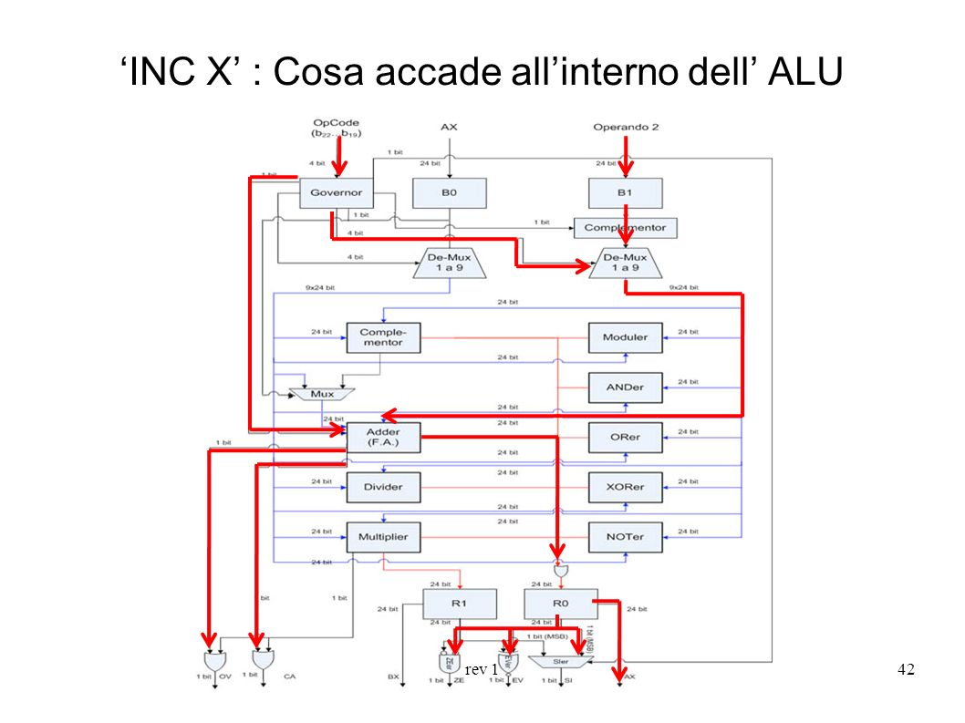 rev 143 NOT X : Cosa accade allinterno dell ALU
