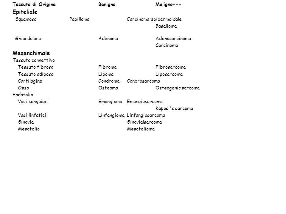 Tessuto di OrigineBenignoMaligno Cellule del sangue Cellule emopoieticheLeucemia LinfocitiLinfoma maligno Mieloma multiplo Malattia di Hodgkin Muscolo Muscolo liscioLeiomiomaLeiomiosarcoma Muscolo striatoRabdomiomaRabdomiosarcoma Neuroectoderma NeurogliaAstrocitomaGlioma multiforme MelanocitiNevoMelanoma Cellule totipotentiTeratoma benigno Teratocarcinoma