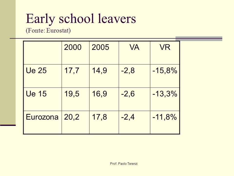 Prof.Paolo Terenzi Early school leavers (Fonte Eurostat) 20002005Var.