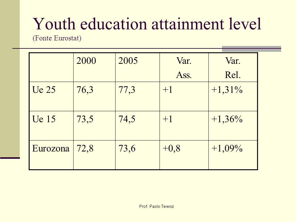 Prof.Paolo Terenzi Youth education attainment level (Fonte Eurostat) 20002005Var.