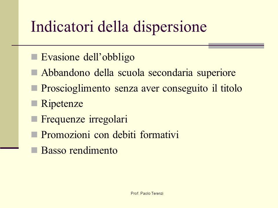 Prof. Paolo Terenzi Forme della dispersione Dispersione palese Dispersione occulta