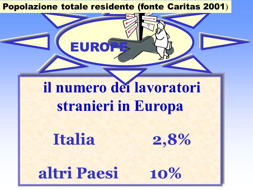 il numero dei lavoratori stranieri in Europa Italia 2,8% altri Paesi 10% il numero dei lavoratori stranieri in Europa Italia 2,8% altri Paesi 10% Popolazione totale residente (fonte Caritas 2001 ) EUROPE