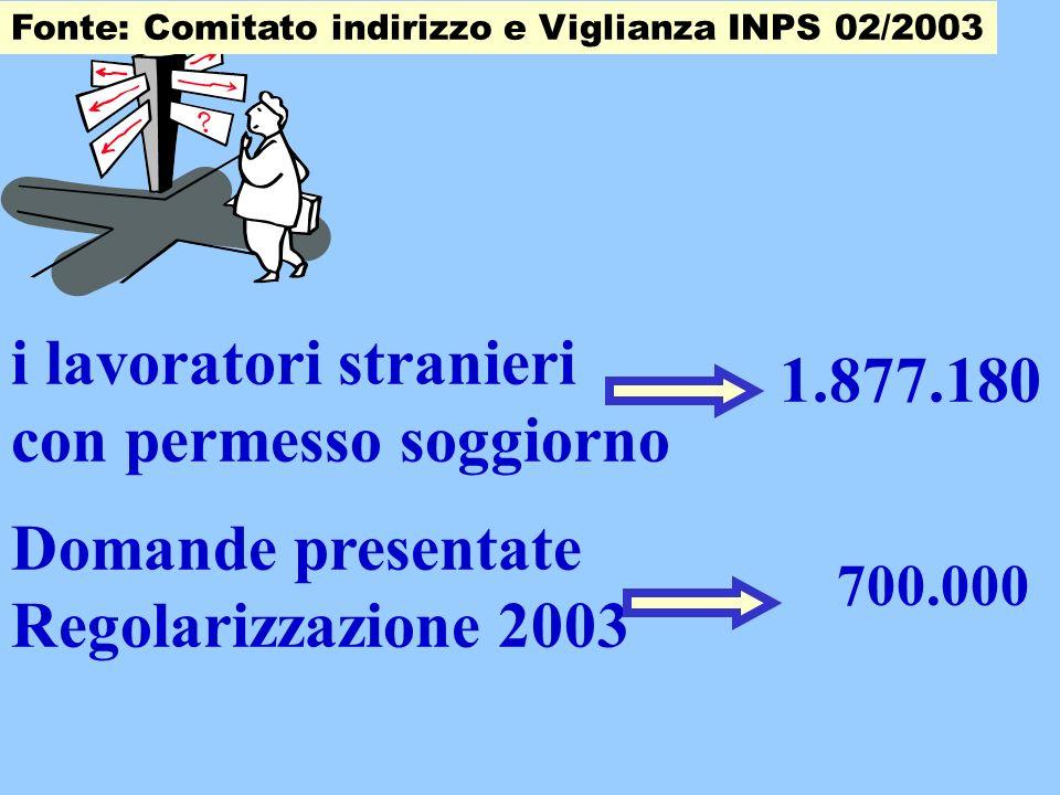 Fonte: Comitato indirizzo e Viglianza INPS 02/2003 1.877.180 i lavoratori stranieri con permesso soggiorno Domande presentate Regolarizzazione 2003 700.000