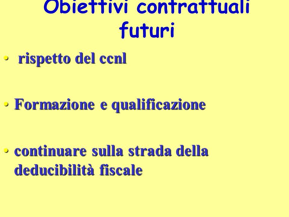 rispetto del ccnl rispetto del ccnl Formazione e qualificazioneFormazione e qualificazione continuare sulla strada della deducibilità fiscalecontinuare sulla strada della deducibilità fiscale Obiettivi contrattuali futuri