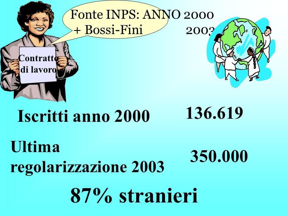 Iscritti anno 2000 Contratto di lavoro Ultima regolarizzazione 2003 350.000 Fonte INPS: ANNO 2000 + Bossi-Fini 2003 87% stranieri 136.619