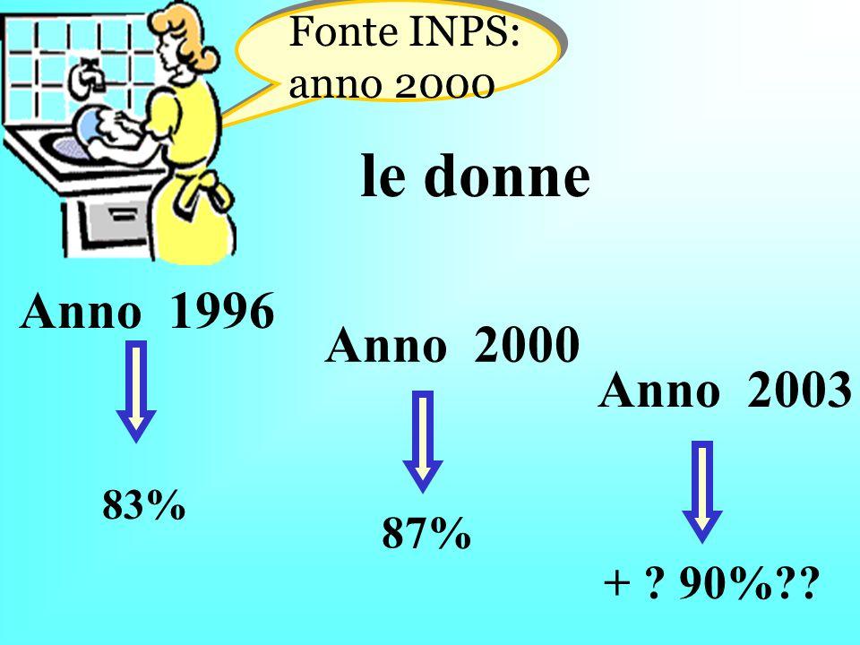 le donne 83% Fonte INPS: anno 2000 Anno 1996 87% Anno 2000 Anno 2003 + ? 90%??
