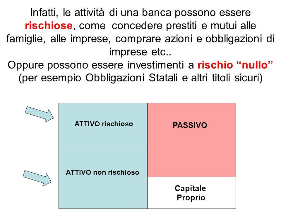 Capitale Proprio ATTIVO non rischioso ATTIVO rischioso Che succede, per esempio, se tutti i mutuatari della banca non riescono a pagare i mutui.