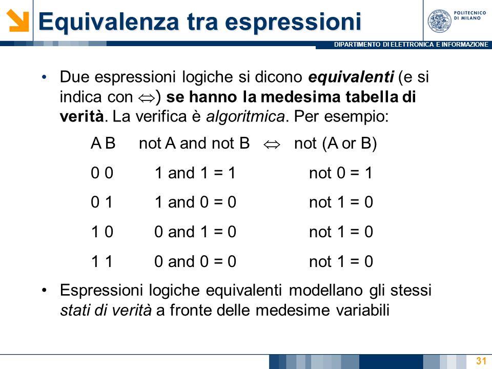 DIPARTIMENTO DI ELETTRONICA E INFORMAZIONE 32 Proprietà dellalgebra di Boole Lalgebra di Boole gode di svariate proprietà, formulabili sotto specie di identità cioè formulabili come equivalenze tra espressioni logiche, valide per qualunque combinazione di valori delle variabili