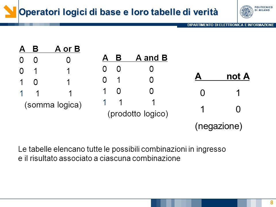 DIPARTIMENTO DI ELETTRONICA E INFORMAZIONE 9 Come le espressioni algebriche, costruite con: Variabili logiche (letterali): p.