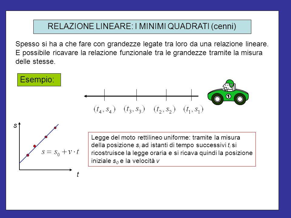 Misurando le coppie di valori: si vuole ricavare lequazione della retta che meglio interpola (fitta) i dati sperimentali.