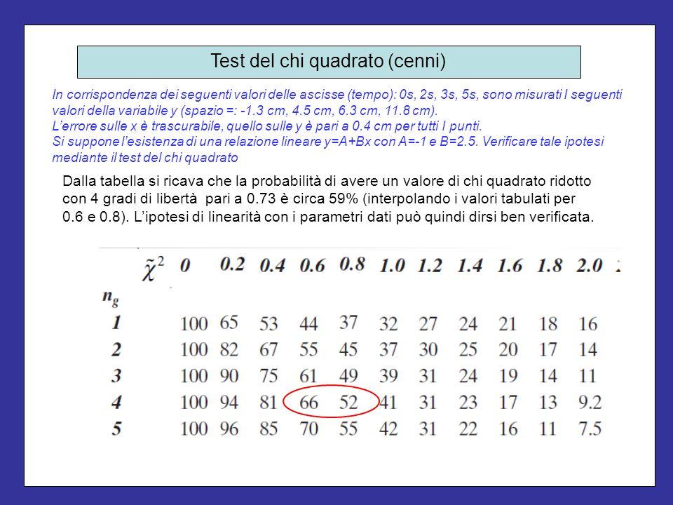 Abbiamo introdotto il test del chi quadrato nel caso specifico di una relazione lineare.