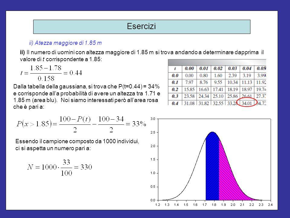 Esercizi iii) Atezza maggiore di 1.65 m iii) Il numero di uomini con altezza maggiore di 1.65 m si trova andando a determinare dapprima il valore di t corrispondente a 1.65: Dalla tabella della gaussiana, si trova che P(t=0.82) = 59% circa e corrisponde alla probabilità di avere un altezza tra 1.65 e 1.91 m (area blu).