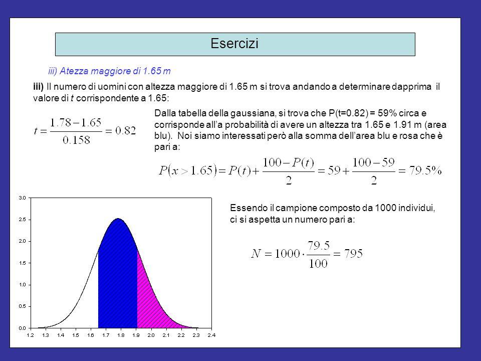 Esercizi iv) Atezza compresa tra 1.65 m e 1.75 m iv) Si ha a che fare con un intervallo non simmetrico (entrambi gli estremi sono a sinistra del valore centrale della distribuzione.