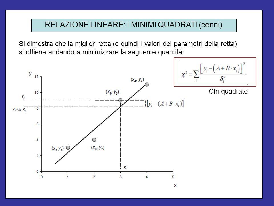 Si possono quindi ricavare delle formule per calcolare i parametri A e B della retta, ed i rispettivi errori.