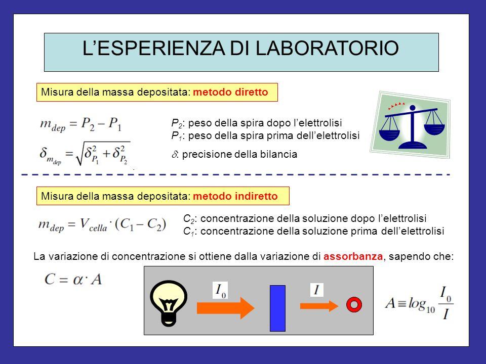 LESPERIENZA DI LABORATORIO CALIBRAZIONE DELLO SPETTROFOTOMETRO Misura della massa depositata: metodo indiretto Metodo dei minimo quadrati