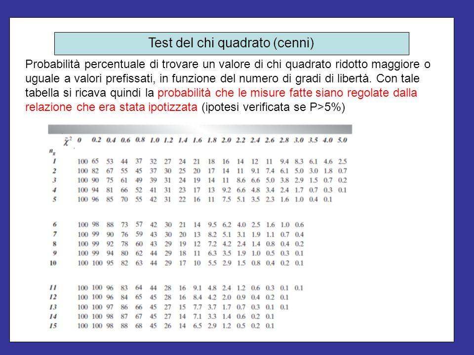 In corrispondenza dei seguenti valori delle ascisse (tempo): 0s, 2s, 3s, 5s, sono misurati I seguenti valori della variabile y (spazio =: -1.3 cm, 4.5 cm, 6.3 cm, 11.8 cm).