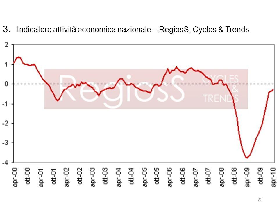 3. Indicatore attività economica nazionale – RegiosS, Cycles & Trends 24