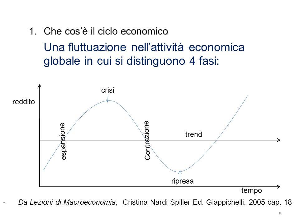 1.Che cosè il ciclo economico La versione offerta da Schumpeter (1939) è diversa e lattenzione si focalizza sui punti di flesso della curva.