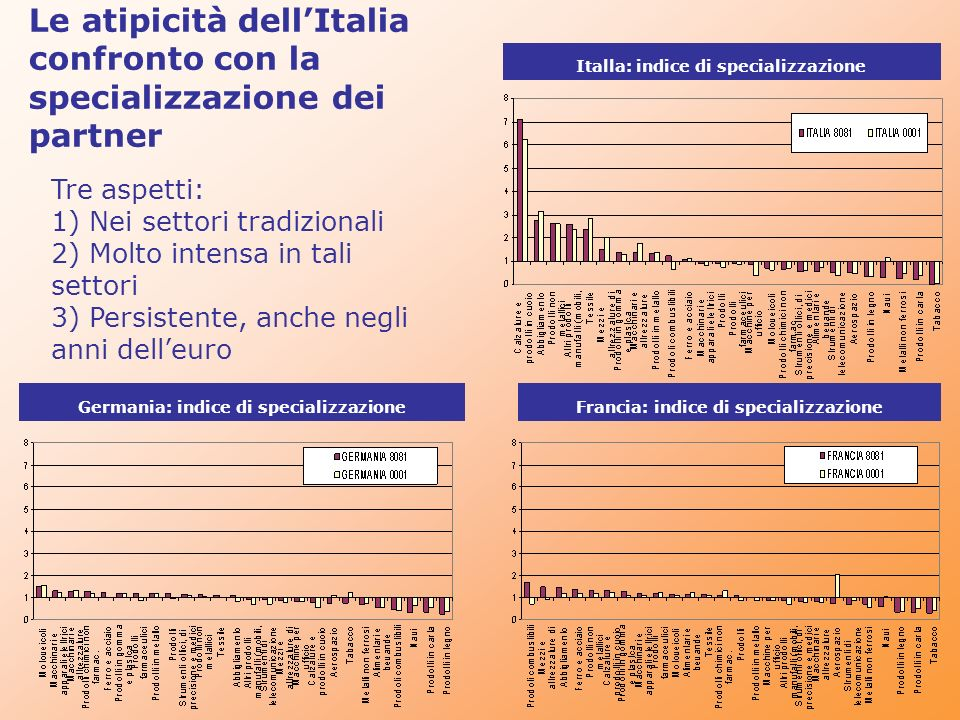 SPECIALIZZAZIONE MANIFATTURIERA atipica, ma in linea con i fondamentali (ricardiani) Specializzazione settoriale e produttività relativa Italia nei confronti dei maggiori concorrenti
